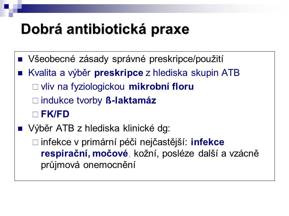 Dobrá antibiotická praxe  Všeobecné zásady správné preskripce/použití  Kvalita a výběr preskripce z hlediska skupin ATB  vliv na fyziologickou mikr