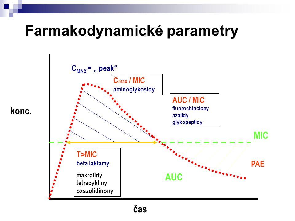 "C MAX = "" peak"" C max / MIC aminoglykosidy AUC / MIC fluorochinolony azalidy glykopeptidy T>MIC beta laktamy makrolidy tetracykliny oxazolidinony MIC"