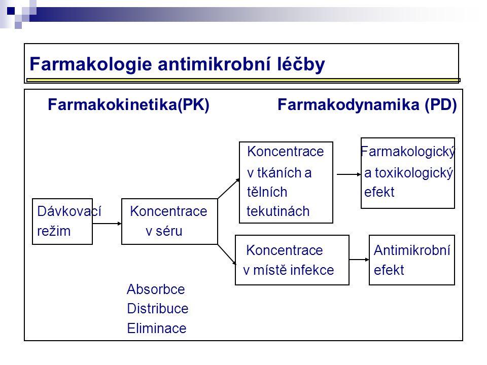 Farmakologie antimikrobní léčby Farmakokinetika(PK) Farmakodynamika (PD) Koncentrace Farmakologický v tkáních a a toxikologický tělních efekt Dávkovac