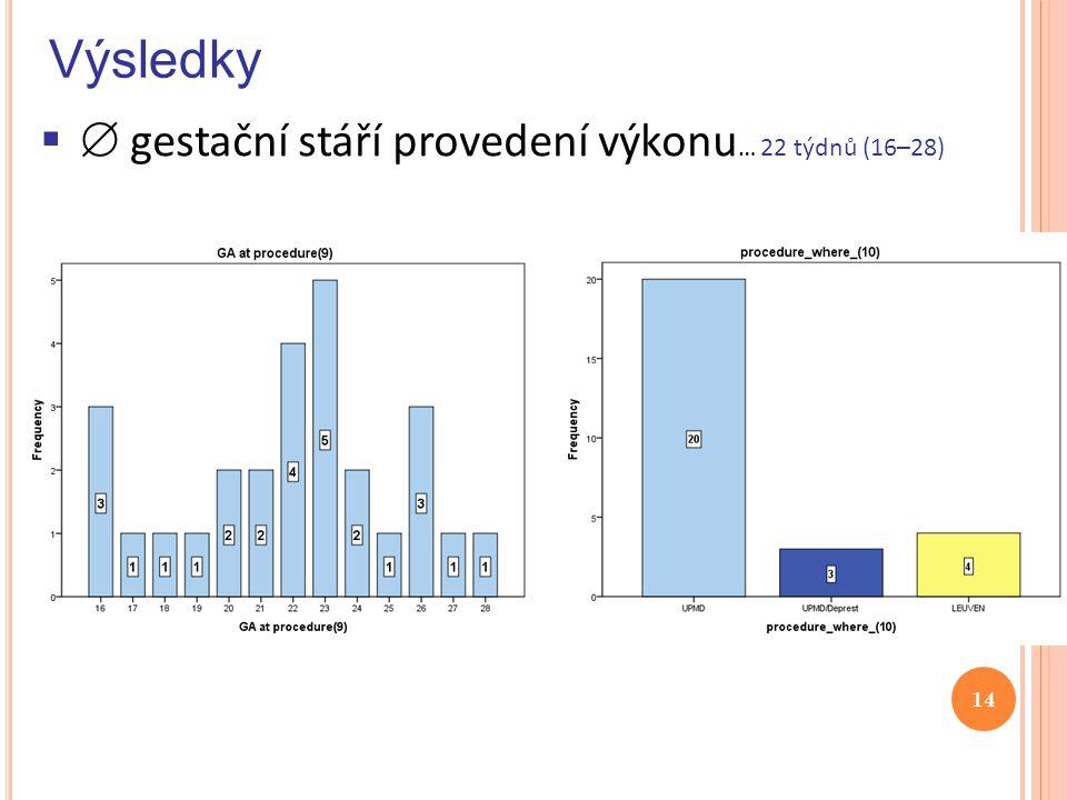 Výsledky   gestační stáří provedení výkonu … 22 týdnů (16–28) 14