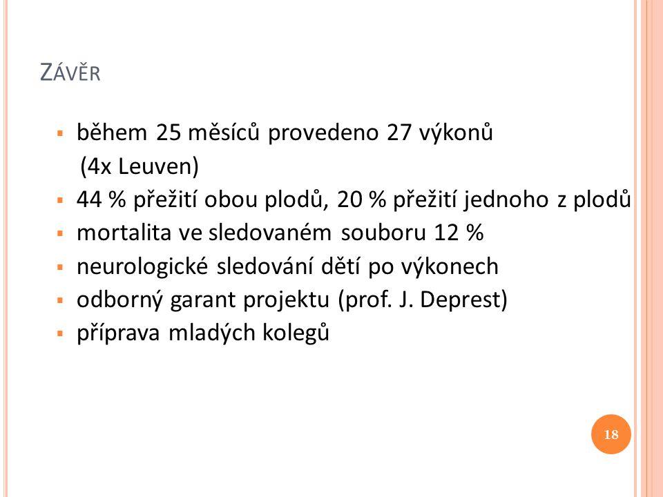 Z ÁVĚR  během 25 měsíců provedeno 27 výkonů (4x Leuven)  44 % přežití obou plodů, 20 % přežití jednoho z plodů  mortalita ve sledovaném souboru 12