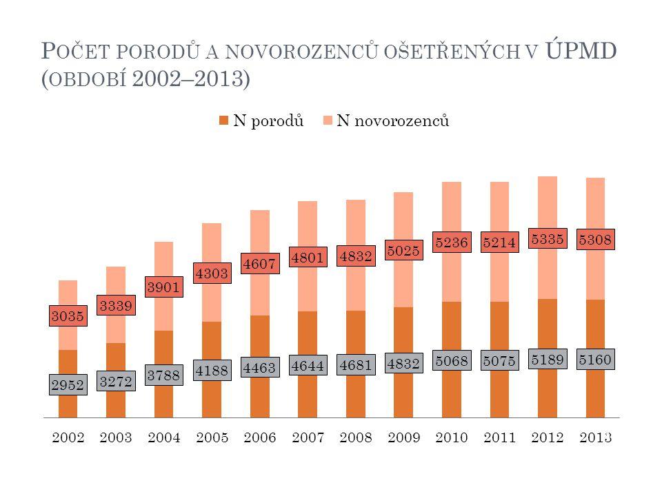 P OČET PORODŮ A NOVOROZENCŮ OŠETŘENÝCH V ÚPMD ( OBDOBÍ 2002–2013) 21