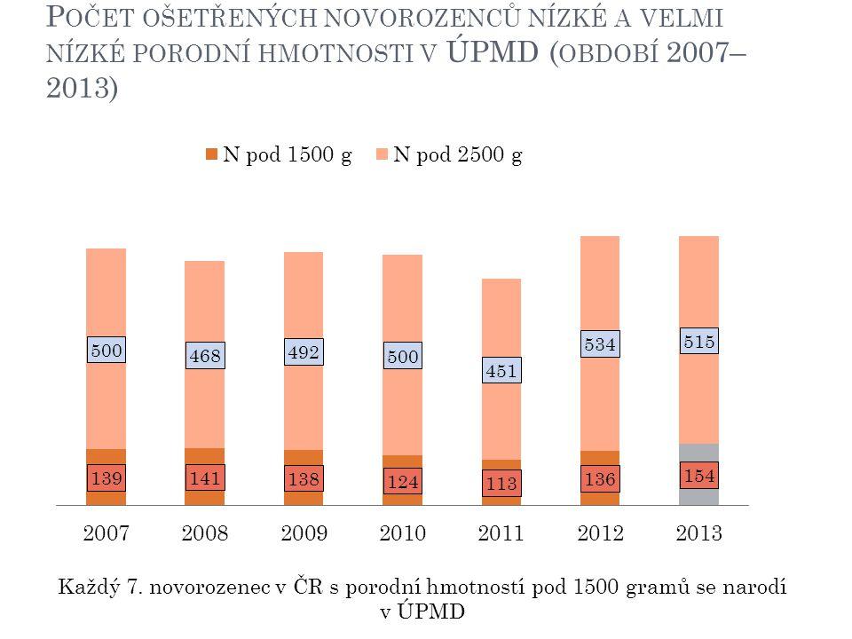 P OČET OŠETŘENÝCH NOVOROZENCŮ NÍZKÉ A VELMI NÍZKÉ PORODNÍ HMOTNOSTI V ÚPMD ( OBDOBÍ 2007– 2013) Každý 7. novorozenec v ČR s porodní hmotností pod 1500