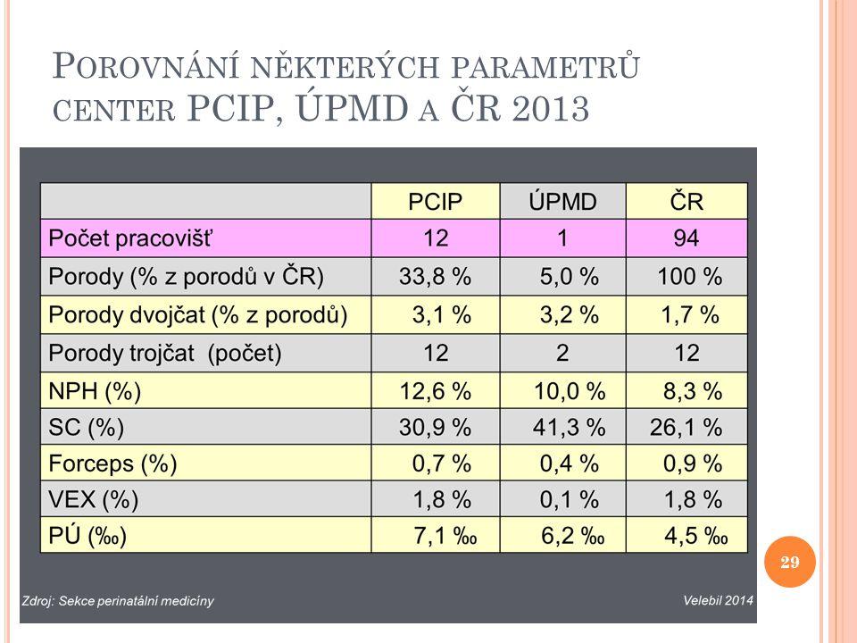 P OROVNÁNÍ NĚKTERÝCH PARAMETRŮ CENTER PCIP, ÚPMD A ČR 2013 29