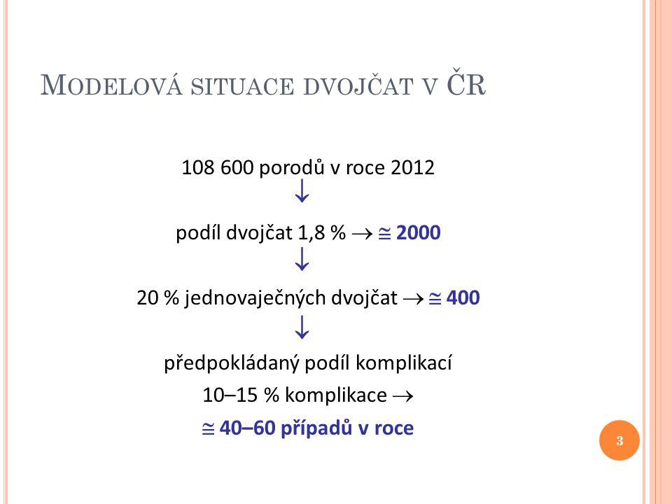 M ODELOVÁ SITUACE DVOJČAT V ČR 108 600 porodů v roce 2012 podíl dvojčat 1,8 %   2000 20 % jednovaječných dvojčat   400 předpokládaný podíl komplik