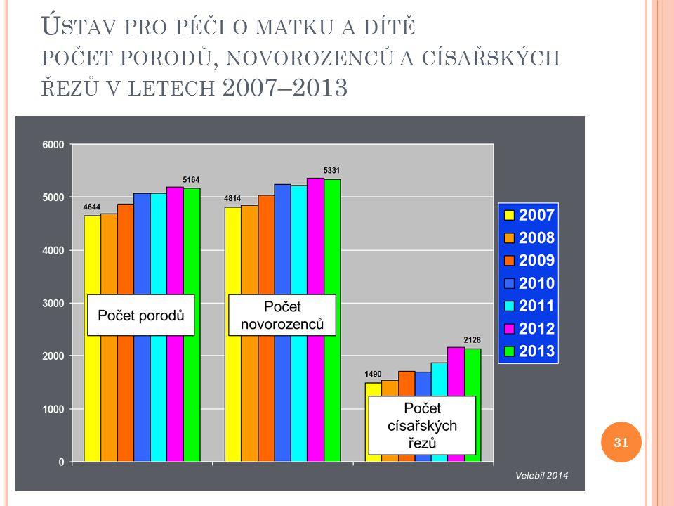 Ú STAV PRO PÉČI O MATKU A DÍTĚ POČET PORODŮ, NOVOROZENCŮ A CÍSAŘSKÝCH ŘEZŮ V LETECH 2007–2013 31