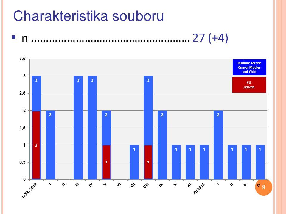 P RAŽSKÉ PORODNICE POČET PORODŮ V LETECH 2009–2013 30