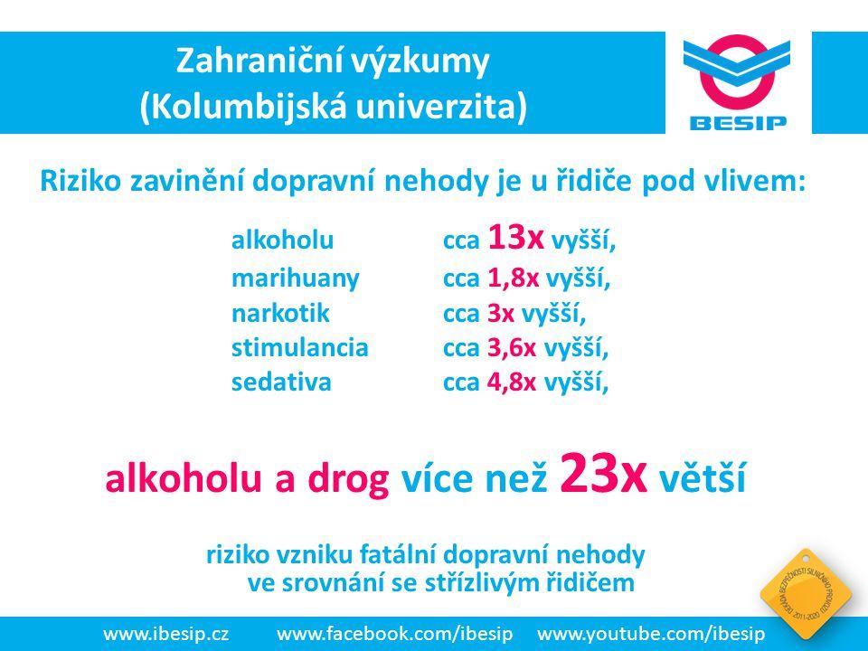 BESIP v ČR - realita alkoholu cca 13x vyšší, marihuany cca 1,8x vyšší, narkotik cca 3x vyšší, stimulancia cca 3,6x vyšší, sedativa cca 4,8x vyšší, alk