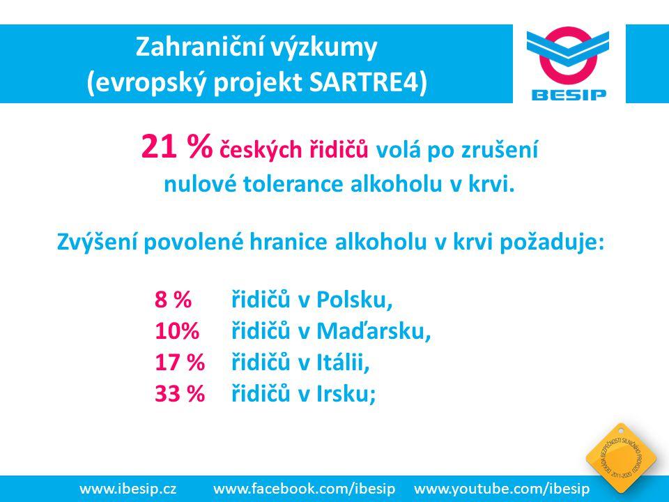 BESIP v ČR - realita www.ibesip.czwww.facebook.com/ibesipwww.youtube.com/ibesip Zahraniční výzkumy (evropský projekt SARTRE4) 21 % českých řidičů volá