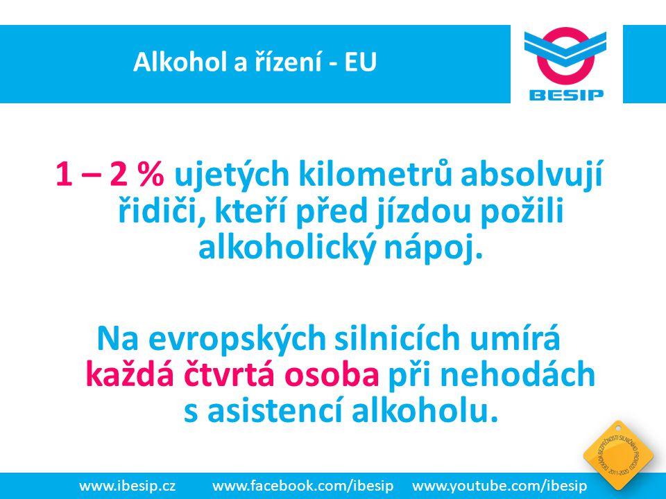BESIP v ČR - realita jih Evropy46 % západ 35 % východ 17 % sever 10 % 9 % řidičů věří, že pokud jedou opatrně, mohou po požití alkoholu řídit vozidlo www.ibesip.czwww.facebook.com/ibesipwww.youtube.com/ibesip Zahraniční výzkumy (evropský projekt SARTRE4) Přiznání řidičů, že v posledním měsíci řídili pod vlivem alkoholu