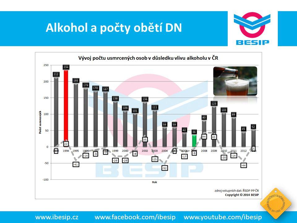 BESIP v ČR - realita www.ibesip.czwww.facebook.com/ibesipwww.youtube.com/ibesip Dopravní nehody s přítomností alkoholu V letech 1993-2013 činil podíl obětí při DN s přítomností alkoholu 10,3 %.