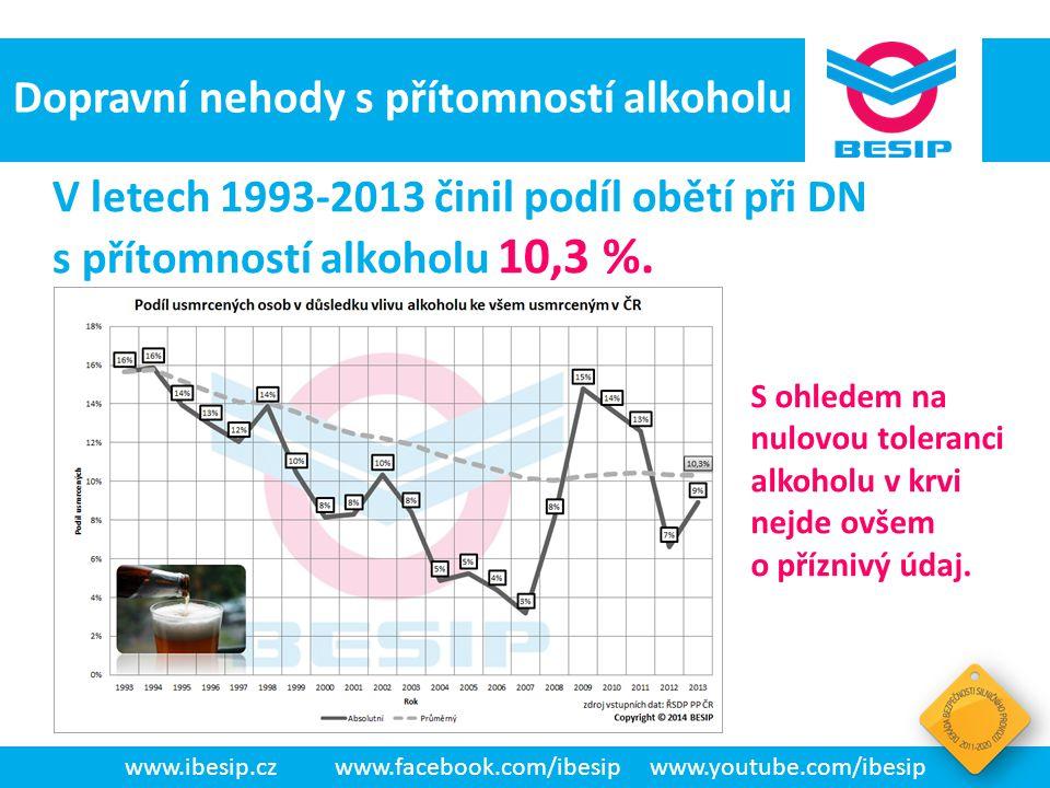 BESIP v ČR - realita www.ibesip.czwww.facebook.com/ibesipwww.youtube.com/ibesip Dopravní nehody s přítomností alkoholu V letech 1993-2013 činil podíl
