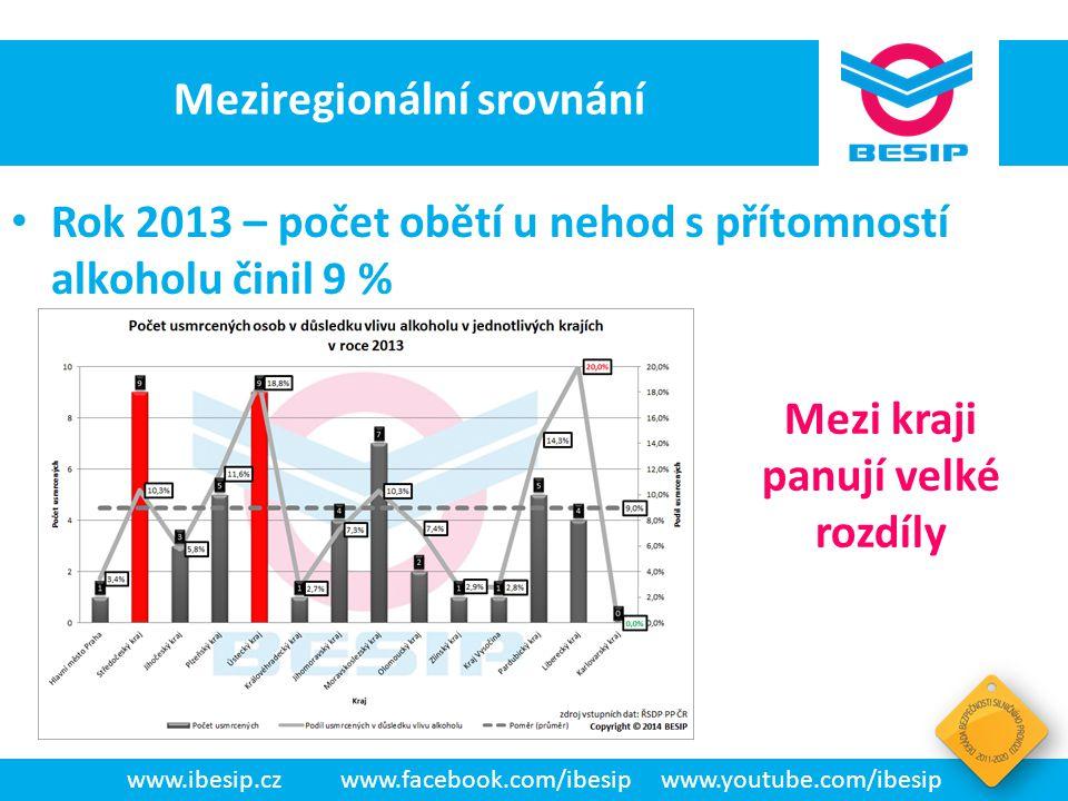 BESIP v ČR - realita www.ibesip.czwww.facebook.com/ibesipwww.youtube.com/ibesip Meziregionální srovnání • Rok 2013 – počet obětí u nehod s přítomností