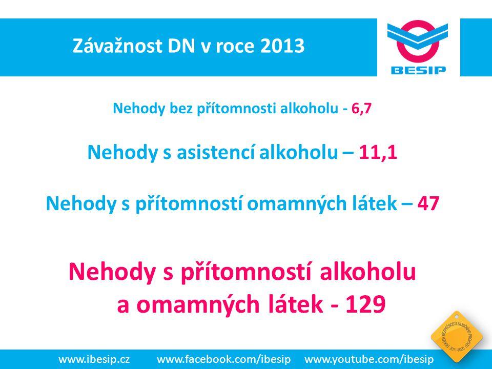 BESIP v ČR - realita www.ibesip.czwww.facebook.com/ibesipwww.youtube.com/ibesip Závažnost DN v roce 2013 Nehody bez přítomnosti alkoholu - 6,7 Nehody