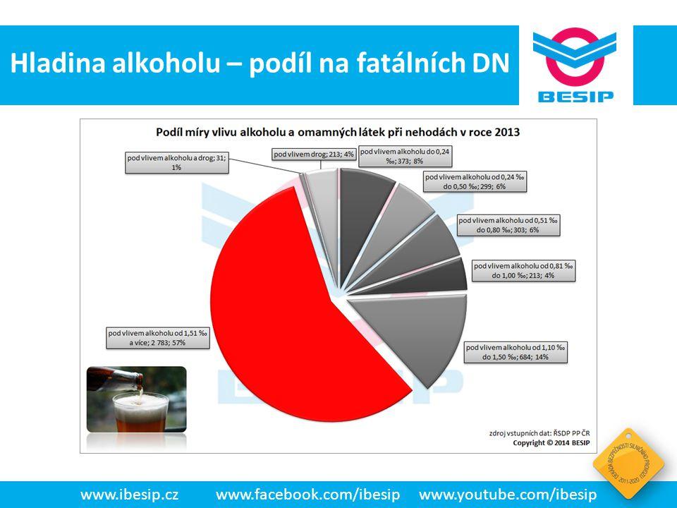 BESIP v ČR - realita www.ibesip.czwww.facebook.com/ibesipwww.youtube.com/ibesip Hladina alkoholu – podíl na fatálních DN