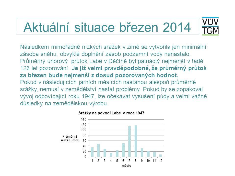 Aktuální situace březen 2014 Následkem mimořádně nízkých srážek v zimě se vytvořila jen minimální zásoba sněhu, obvyklé doplnění zásob podzemní vody n