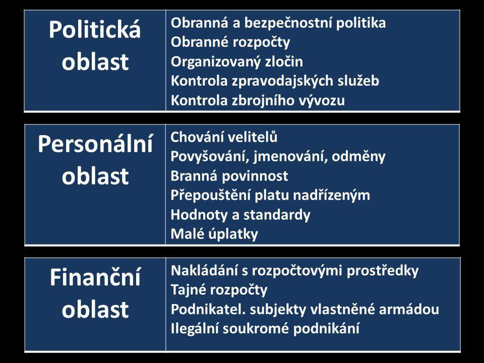 """Polsko • """"Byro protikorupčních opatření (2006); odbor boje s organizovaným zločinem vojenské prokuratury • podstatná část VZ jediný zájemce; dodavatelé nenuceni k protikorupčním opatřením • monitoring plnění VZ + školení • personalistika - politizace ; nejasná kritéria • neznámé % tajných položek; zprav."""
