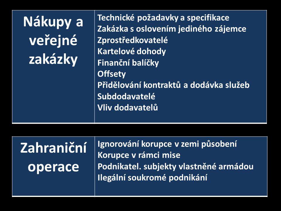 Orgány pro boj s korupcí v zahraniční praxi Byro protikorupčních opatření (Polsko) od r.