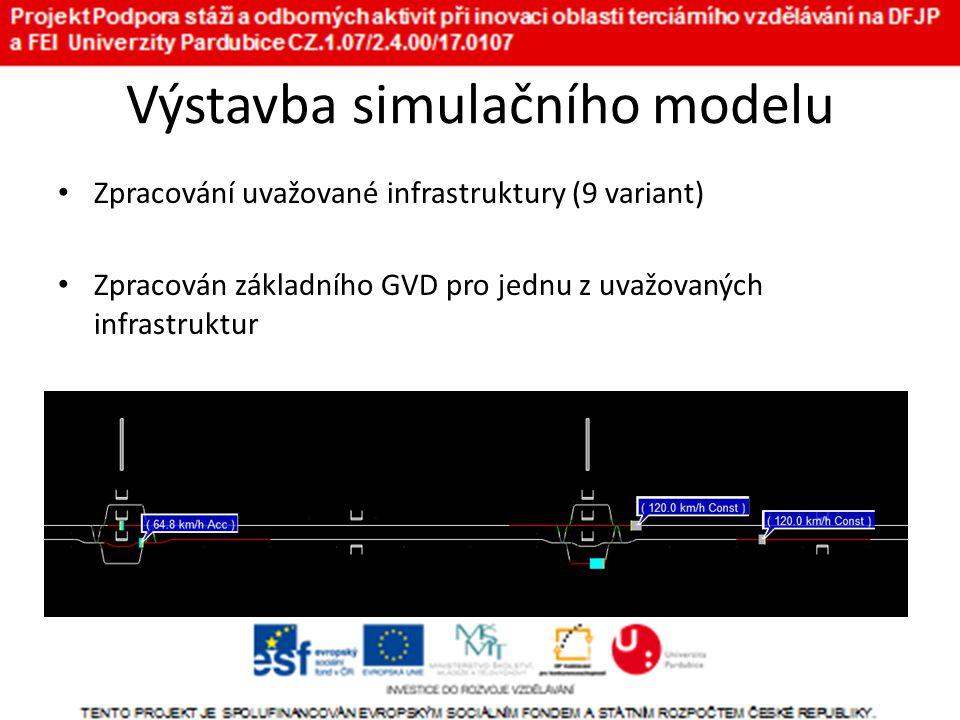 Výstavba simulačního modelu • Zpracování uvažované infrastruktury (9 variant) • Zpracován základního GVD pro jednu z uvažovaných infrastruktur