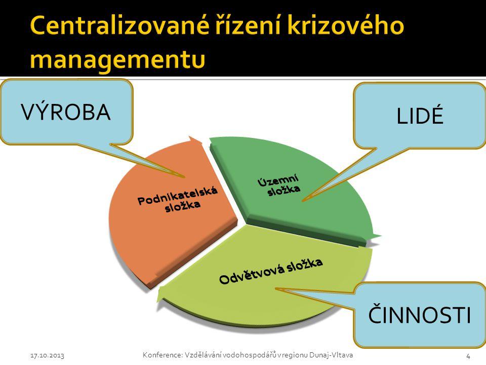 17.10.2013Konference: Vzdělávání vodohospodářů v regionu Dunaj-Vltava15
