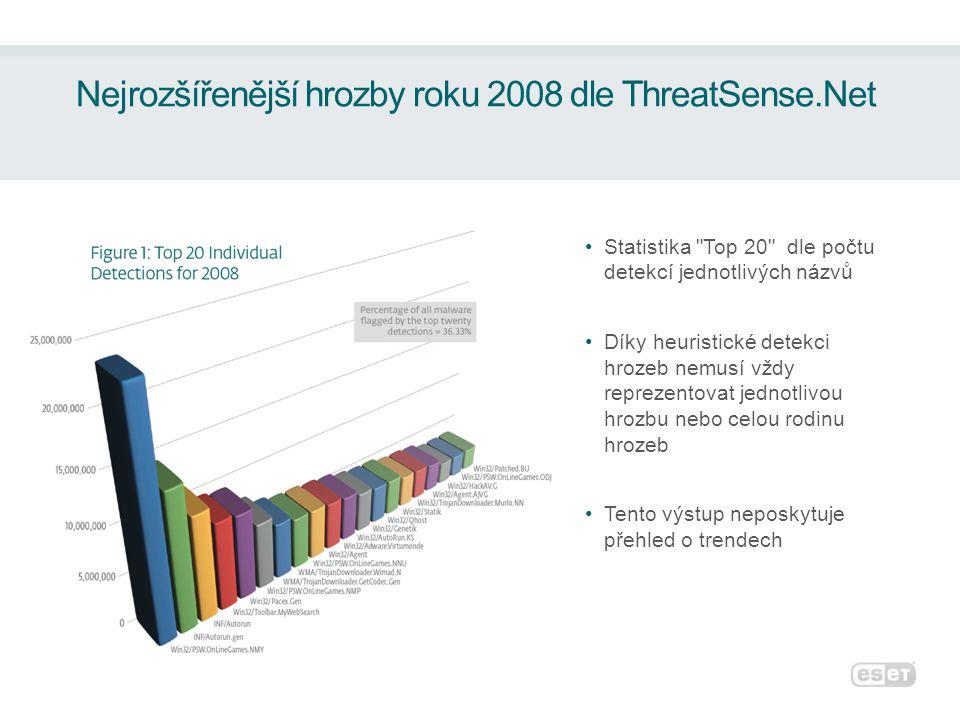 Nejrozšířenější hrozby roku 2008 dle ThreatSense.Net •Statistika Top 20 dle počtu detekcí jednotlivých názvů •Díky heuristické detekci hrozeb nemusí vždy reprezentovat jednotlivou hrozbu nebo celou rodinu hrozeb •Tento výstup neposkytuje přehled o trendech