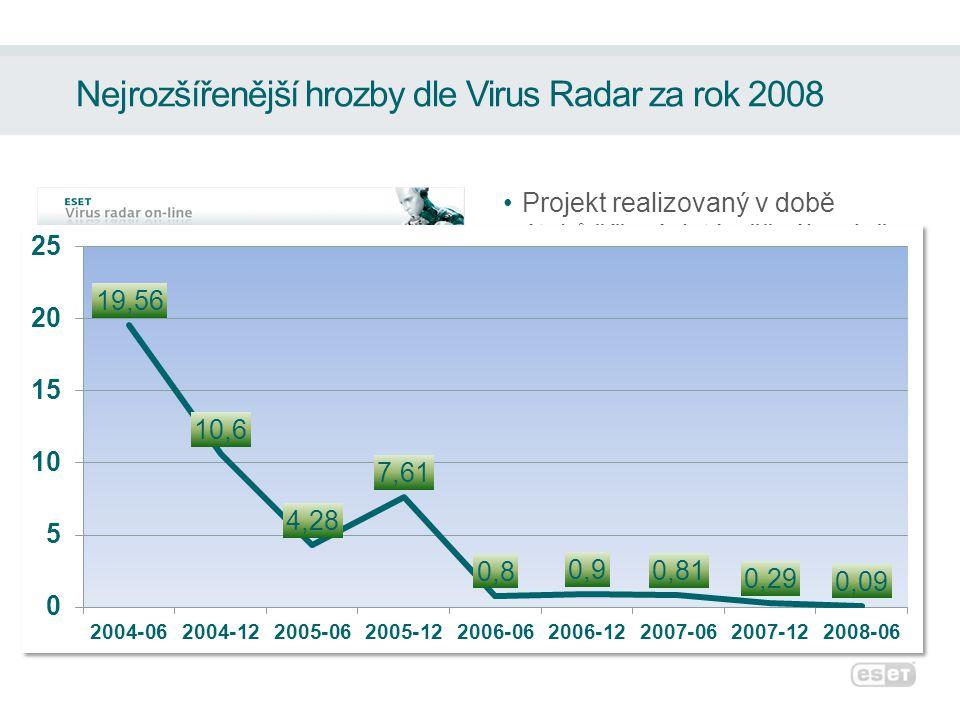 Nejrozšířenější hrozby dle Virus Radar za rok 2008 •Projekt realizovaný v době útoků šířených téměř výhradně emailem.