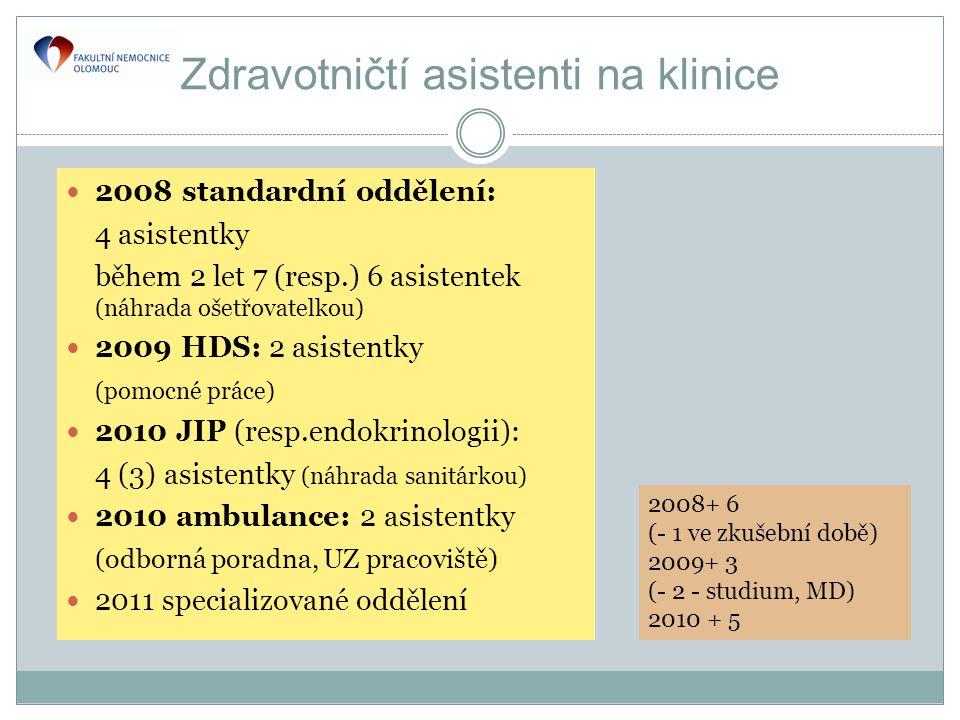 Zdravotničtí asistenti na klinice  2008 standardní oddělení: 4 asistentky během 2 let 7 (resp.) 6 asistentek (náhrada ošetřovatelkou)  2009 HDS: 2 asistentky (pomocné práce)  2010 JIP (resp.endokrinologii): 4 (3) asistentky (náhrada sanitárkou)  2010 ambulance: 2 asistentky (odborná poradna, UZ pracoviště)  2011 specializované oddělení 2008+ 6 (- 1 ve zkušební době) 2009+ 3 (- 2 - studium, MD) 2010 + 5