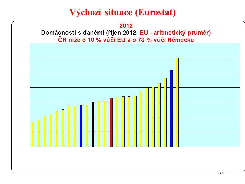 10 Výchozí situace (Eurostat)