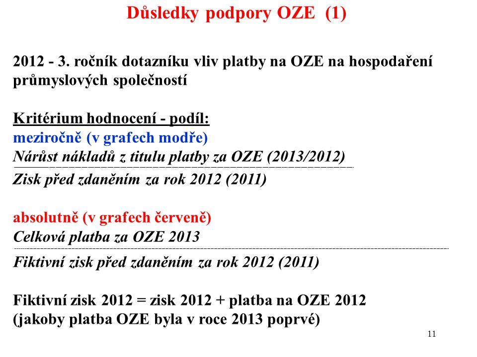 11 Důsledky podpory OZE (1) 2012 - 3.
