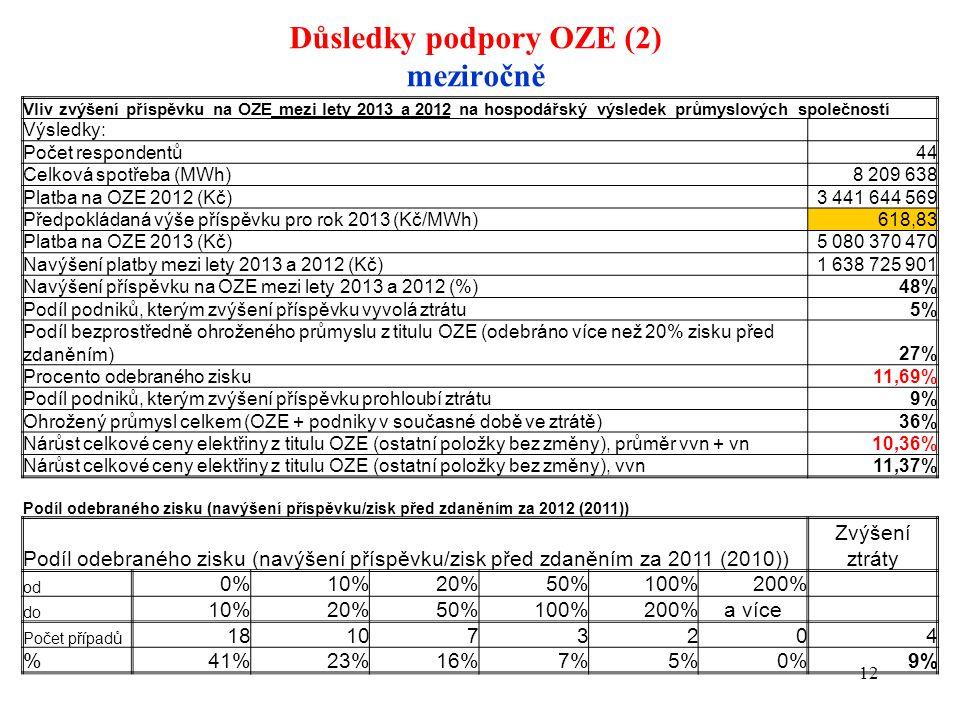 Důsledky podpory OZE (2) meziročně 12 Vliv zvýšení příspěvku na OZE mezi lety 2013 a 2012 na hospodářský výsledek průmyslových společností Výsledky: Počet respondentů 44 Celková spotřeba (MWh) 8 209 638 Platba na OZE 2012 (Kč) 3 441 644 569 Předpokládaná výše příspěvku pro rok 2013 (Kč/MWh) 618,83 Platba na OZE 2013 (Kč) 5 080 370 470 Navýšení platby mezi lety 2013 a 2012 (Kč)1 638 725 901 Navýšení příspěvku na OZE mezi lety 2013 a 2012 (%) 48% Podíl podniků, kterým zvýšení příspěvku vyvolá ztrátu 5% Podíl bezprostředně ohroženého průmyslu z titulu OZE (odebráno více než 20% zisku před zdaněním)27% Procento odebraného zisku 11,69% Podíl podniků, kterým zvýšení příspěvku prohloubí ztrátu9% Ohrožený průmysl celkem (OZE + podniky v současné době ve ztrátě)36% Nárůst celkové ceny elektřiny z titulu OZE (ostatní položky bez změny), průměr vvn + vn 10,36% Nárůst celkové ceny elektřiny z titulu OZE (ostatní položky bez změny), vvn11,37% Podíl odebraného zisku (navýšení příspěvku/zisk před zdaněním za 2012 (2011)) Podíl odebraného zisku (navýšení příspěvku/zisk před zdaněním za 2011 (2010)) Zvýšení ztráty od 0%10%20%50%100%200% do 10%20%50%100%200%a více Počet případů 181073204 %41%23%16%7%5%0%9%