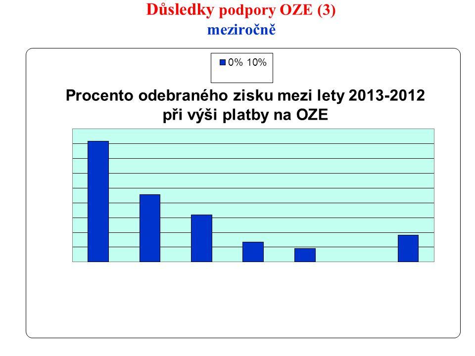 Důsledky podpory OZE (3) meziročně 13