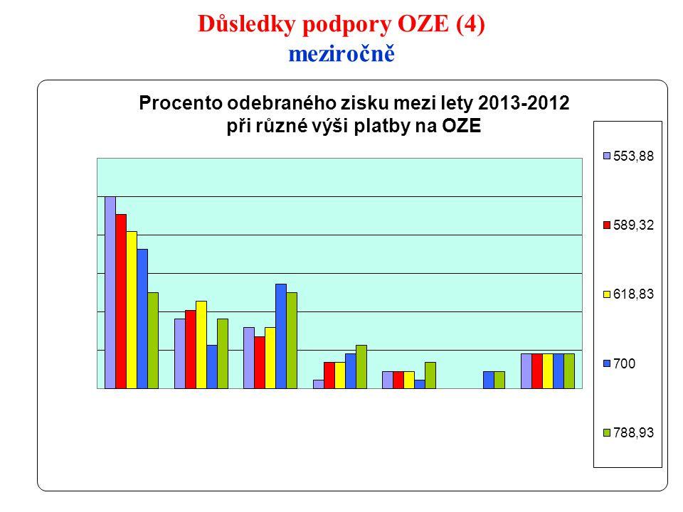 Důsledky podpory OZE (4) meziročně 14