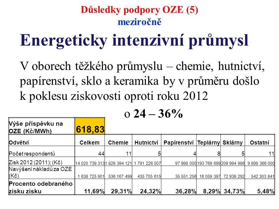 Energeticky intenzivní průmysl V oborech těžkého průmyslu – chemie, hutnictví, papírenství, sklo a keramika by v průměru došlo k poklesu ziskovosti oproti roku 2012 o 24 – 36% Výše příspěvku na OZE (Kč/MWh) 618,83 OdvětvíCelkemChemieHutnictvíPapírenstvíTeplárnySklárnyOstatní Počet respondentů44115485 Zisk 2012 (2011); (Kč) 14 020 739 3131 829 394 1211 791 226 50797 988 000193 769 699209 994 9869 898 366 000 Navýšení nákladů za OZE (Kč) 1 638 725 901536 167 499435 705 61535 551 25616 059 39772 938 292542 303 841 Procento odebraného zisku zisku11,69%29,31%24,32%36,28%8,29%34,73%5,48% Důsledky podpory OZE (5) meziročně