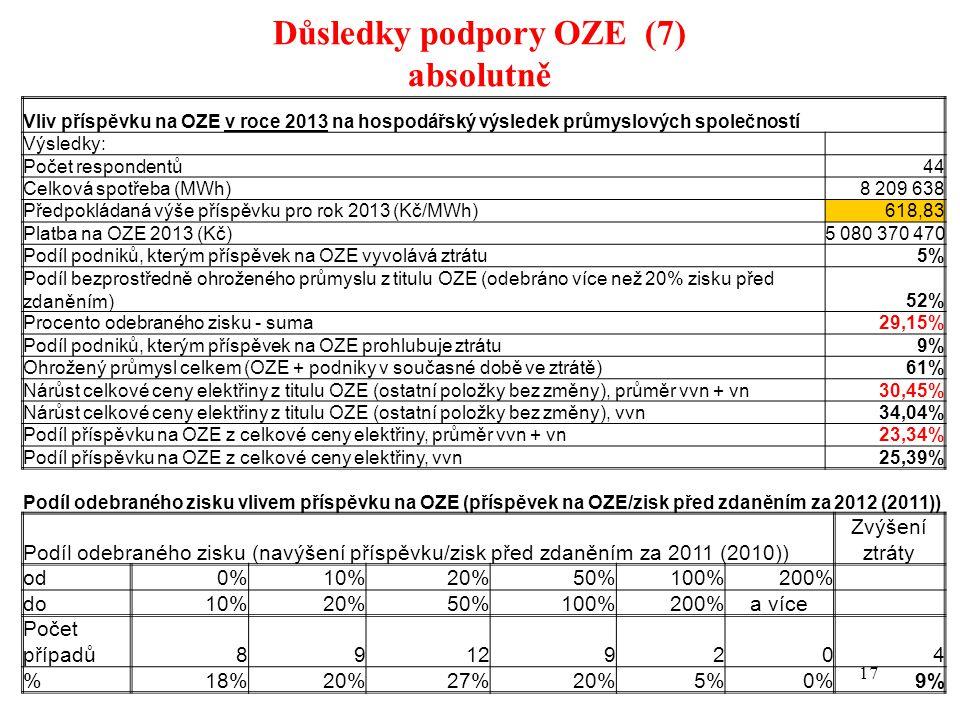 Důsledky podpory OZE (7) absolutně 17 Vliv příspěvku na OZE v roce 2013 na hospodářský výsledek průmyslových společností Výsledky: Počet respondentů 44 Celková spotřeba (MWh)8 209 638 Předpokládaná výše příspěvku pro rok 2013 (Kč/MWh)618,83 Platba na OZE 2013 (Kč)5 080 370 470 Podíl podniků, kterým příspěvek na OZE vyvolává ztrátu5% Podíl bezprostředně ohroženého průmyslu z titulu OZE (odebráno více než 20% zisku před zdaněním)52% Procento odebraného zisku - suma 29,15% Podíl podniků, kterým příspěvek na OZE prohlubuje ztrátu 9% Ohrožený průmysl celkem (OZE + podniky v současné době ve ztrátě)61% Nárůst celkové ceny elektřiny z titulu OZE (ostatní položky bez změny), průměr vvn + vn 30,45% Nárůst celkové ceny elektřiny z titulu OZE (ostatní položky bez změny), vvn 34,04% Podíl příspěvku na OZE z celkové ceny elektřiny, průměr vvn + vn 23,34% Podíl příspěvku na OZE z celkové ceny elektřiny, vvn25,39% Podíl odebraného zisku vlivem příspěvku na OZE (příspěvek na OZE/zisk před zdaněním za 2012 (2011)) Podíl odebraného zisku (navýšení příspěvku/zisk před zdaněním za 2011 (2010)) Zvýšení ztráty od0%10%20%50%100%200% do10%20%50%100%200%a více Počet případů89129204 %18%20%27%20%5%0%9%