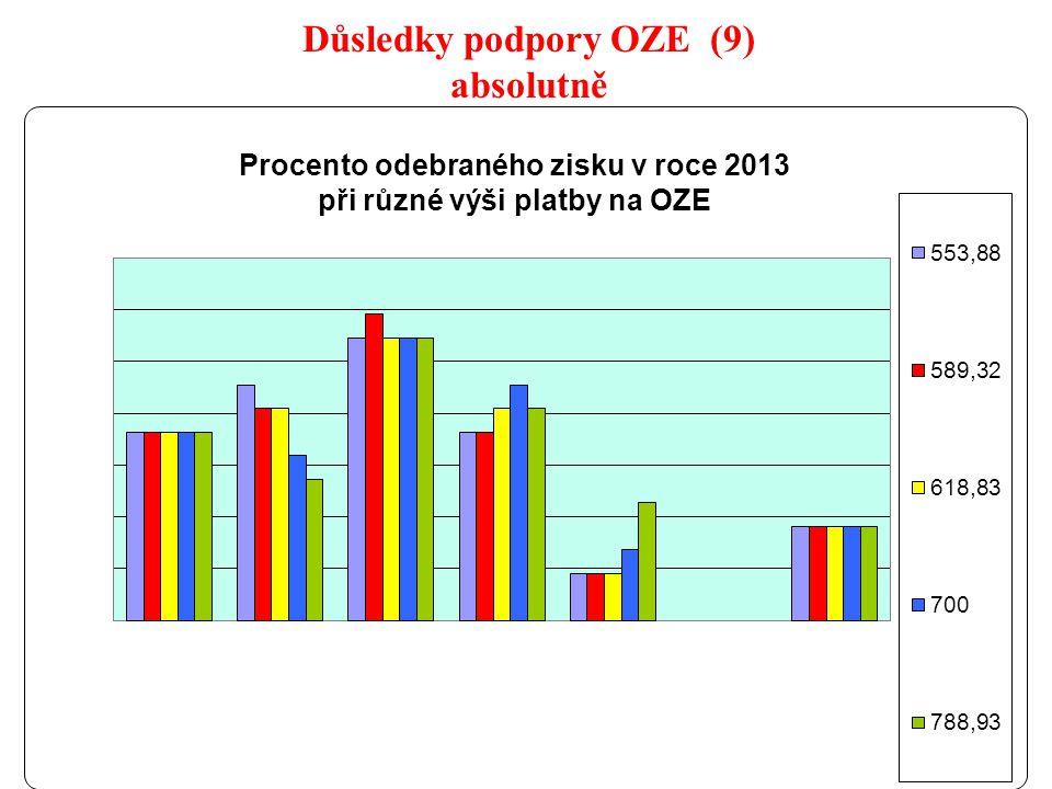 19 Důsledky podpory OZE (9) absolutně