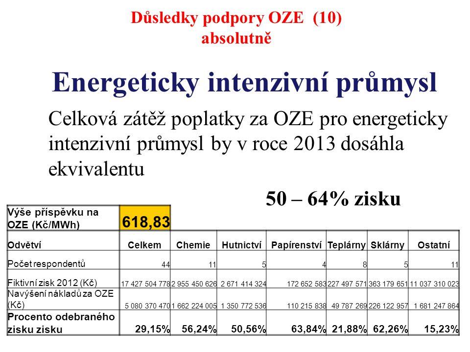 Energeticky intenzivní průmysl Celková zátěž poplatky za OZE pro energeticky intenzivní průmysl by v roce 2013 dosáhla ekvivalentu 50 – 64% zisku Výše příspěvku na OZE (Kč/MWh) 618,83 OdvětvíCelkemChemieHutnictvíPapírenstvíTeplárnySklárnyOstatní Počet respondentů 44115485 Fiktivní zisk 2012 (Kč) 17 427 504 7782 955 450 6262 671 414 324172 652 583227 497 571363 179 65111 037 310 023 Navýšení nákladů za OZE (Kč) 5 080 370 4701 662 224 0051 350 772 536110 215 83849 787 269226 122 9571 681 247 864 Procento odebraného zisku zisku29,15%56,24%50,56%63,84%21,88%62,26%15,23% Důsledky podpory OZE (10) absolutně