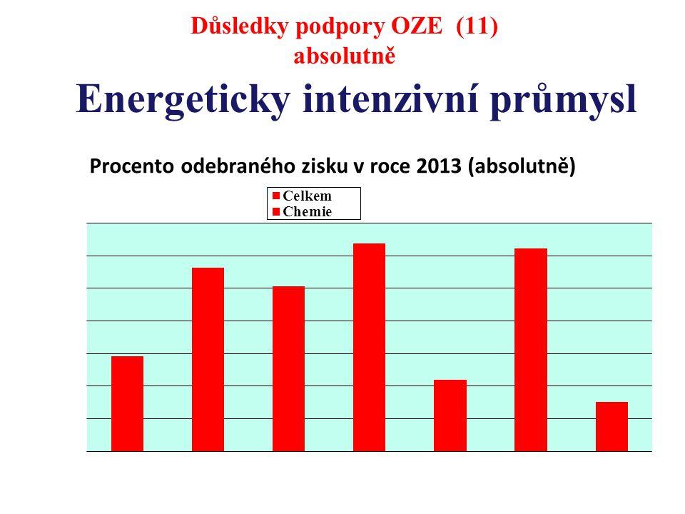 Energeticky intenzivní průmysl Důsledky podpory OZE (11) absolutně