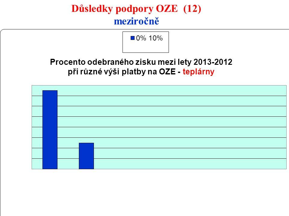 22 Důsledky podpory OZE (12) meziročně