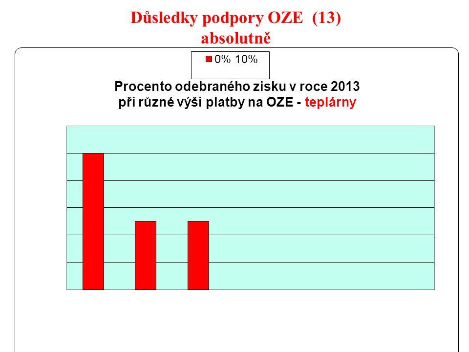 23 Důsledky podpory OZE (13) absolutně