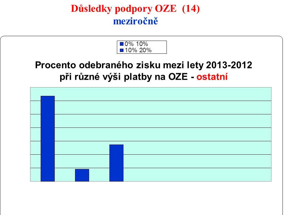 24 Důsledky podpory OZE (14) meziročně
