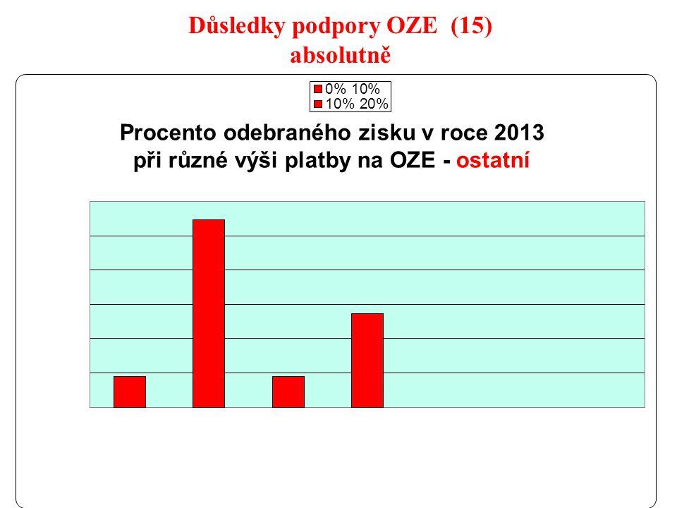 25 Důsledky podpory OZE (15) absolutně