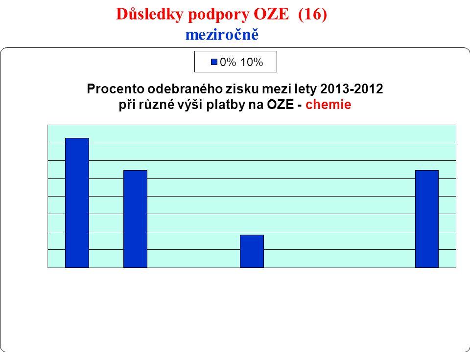 26 Důsledky podpory OZE (16) meziročně