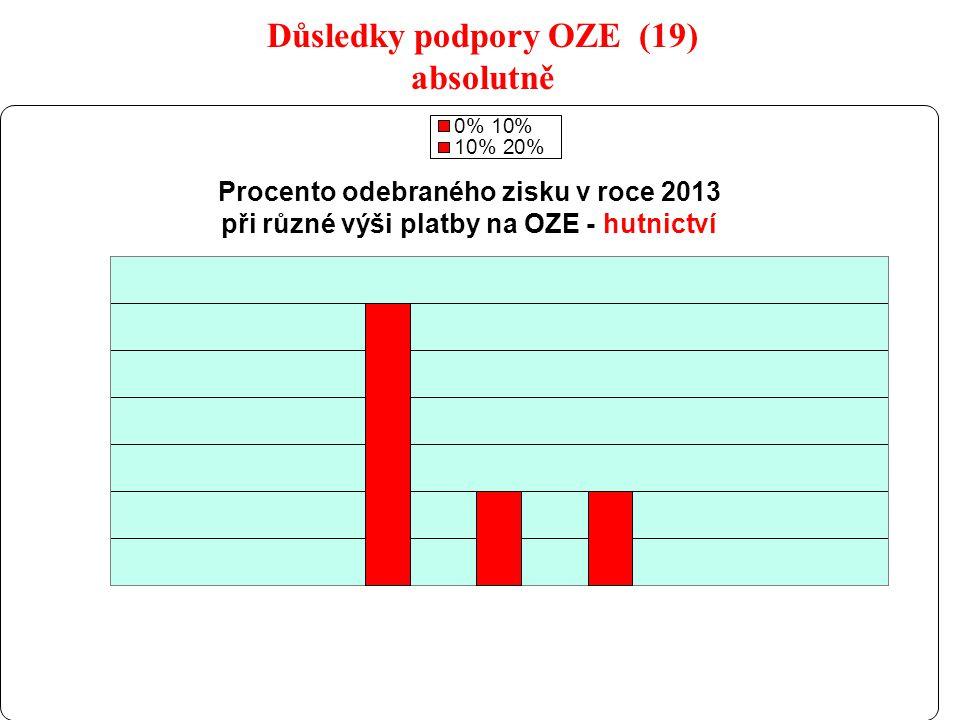 29 Důsledky podpory OZE (19) absolutně