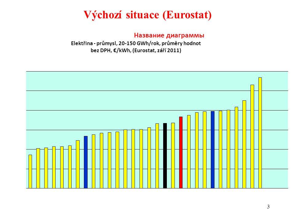 3 Výchozí situace (Eurostat)
