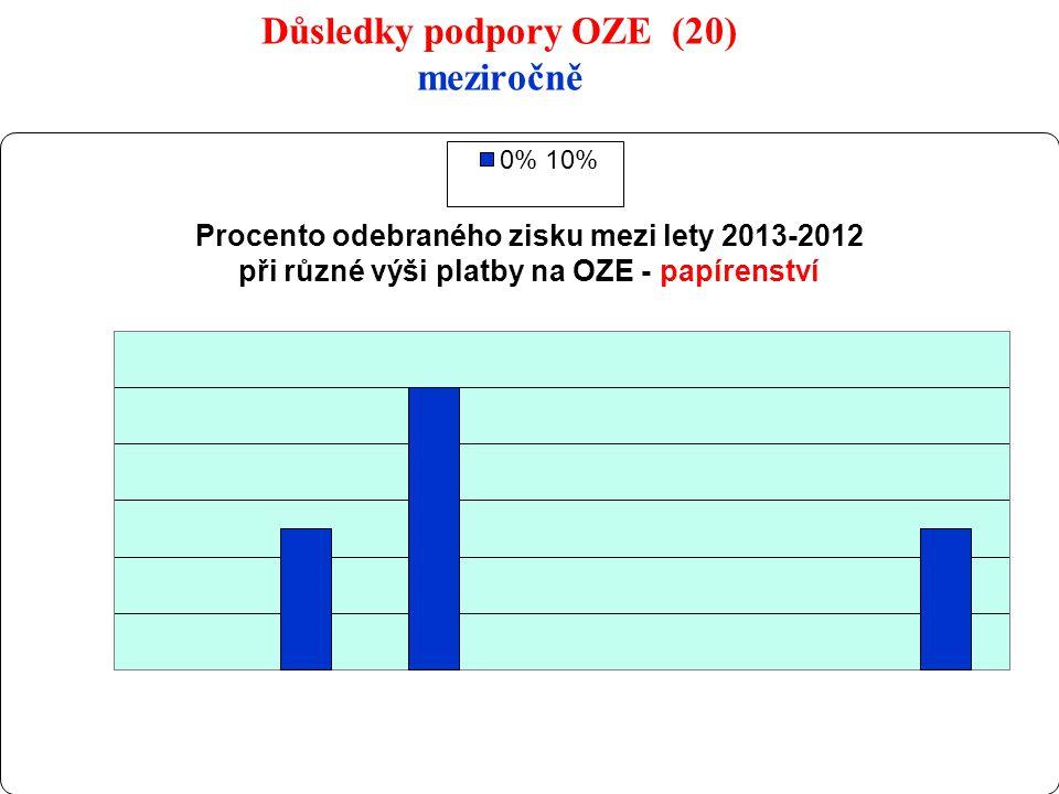 30 Důsledky podpory OZE (20) meziročně