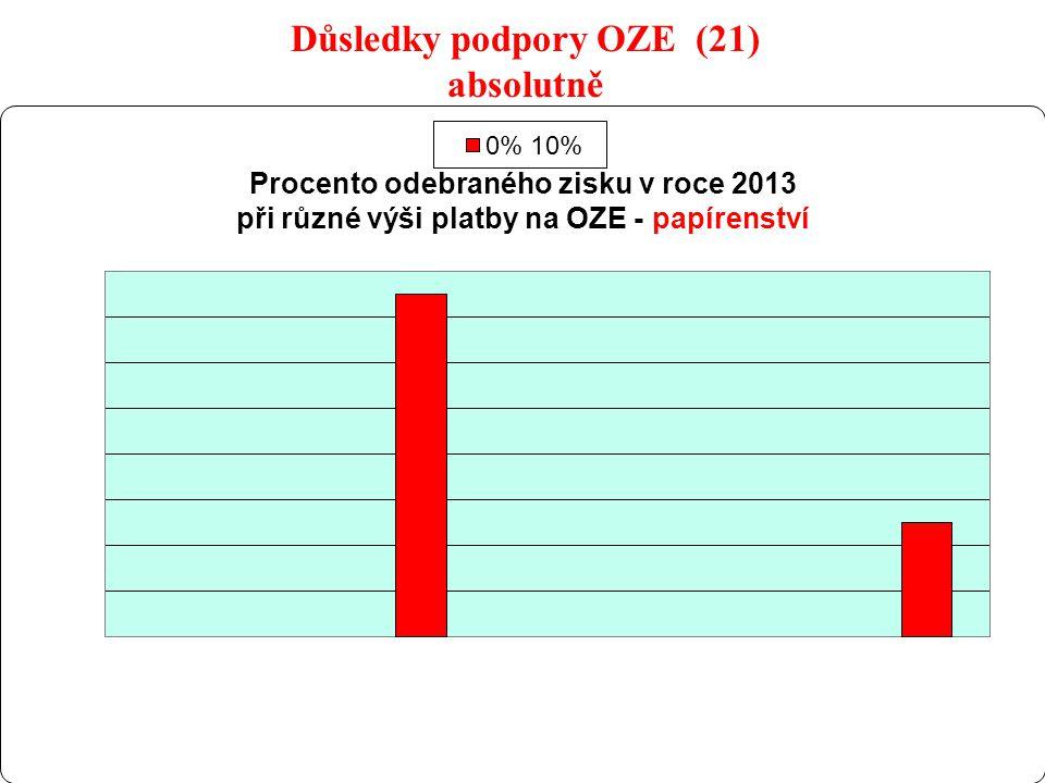 31 Důsledky podpory OZE (21) absolutně