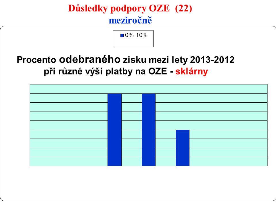 32 Důsledky podpory OZE (22) meziročně