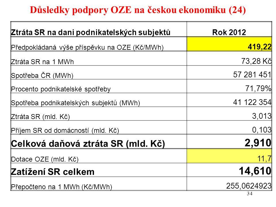 Důsledky podpory OZE na českou ekonomiku (24) 34 Ztráta SR na dani podnikatelských subjektůRok 2012 Předpokládaná výše příspěvku na OZE (Kč/MWh) 419,22 Ztráta SR na 1 MWh 73,28 Kč Spotřeba ČR (MWh) 57 281 451 Procento podnikatelské spotřeby 71,79% Spotřeba podnikatelských subjektů (MWh) 41 122 354 Ztráta SR (mld.