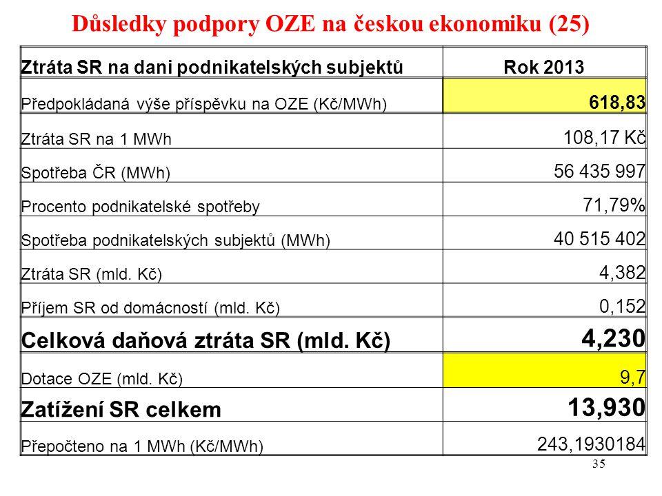 Důsledky podpory OZE na českou ekonomiku (25) 35 Ztráta SR na dani podnikatelských subjektůRok 2013 Předpokládaná výše příspěvku na OZE (Kč/MWh) 618,83 Ztráta SR na 1 MWh 108,17 Kč Spotřeba ČR (MWh) 56 435 997 Procento podnikatelské spotřeby 71,79% Spotřeba podnikatelských subjektů (MWh) 40 515 402 Ztráta SR (mld.