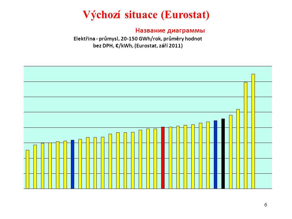 Důsledky podpory OZE na českou ekonomiku (26) Předpokládané makroekonomické dopady jednotlivých úsporných opatření u podnikatelských subjektů •Zmrazení / snížení mezd Snížení kupní síly obyvatelstva => zpomalení / zastavení ekonomického růstu => výpadek daně z příjmu fyzických osob.
